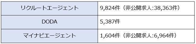 求人数のグラフ